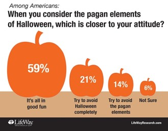 LifeWay Research studies views on Halloween