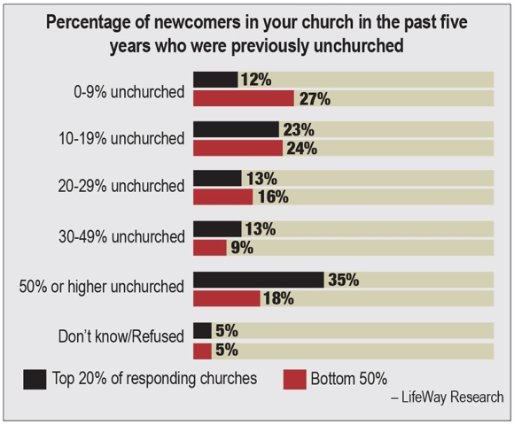 Newcomers church growth chart