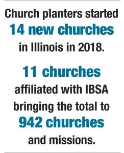 Church plant stats